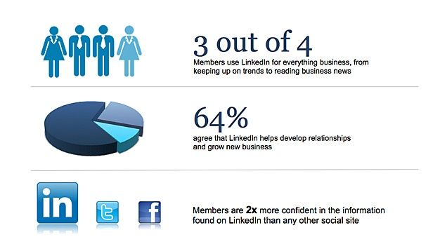 b2b linkedin statistics - Google Search LinkedIn Pinterest - how to search resumes on linkedin