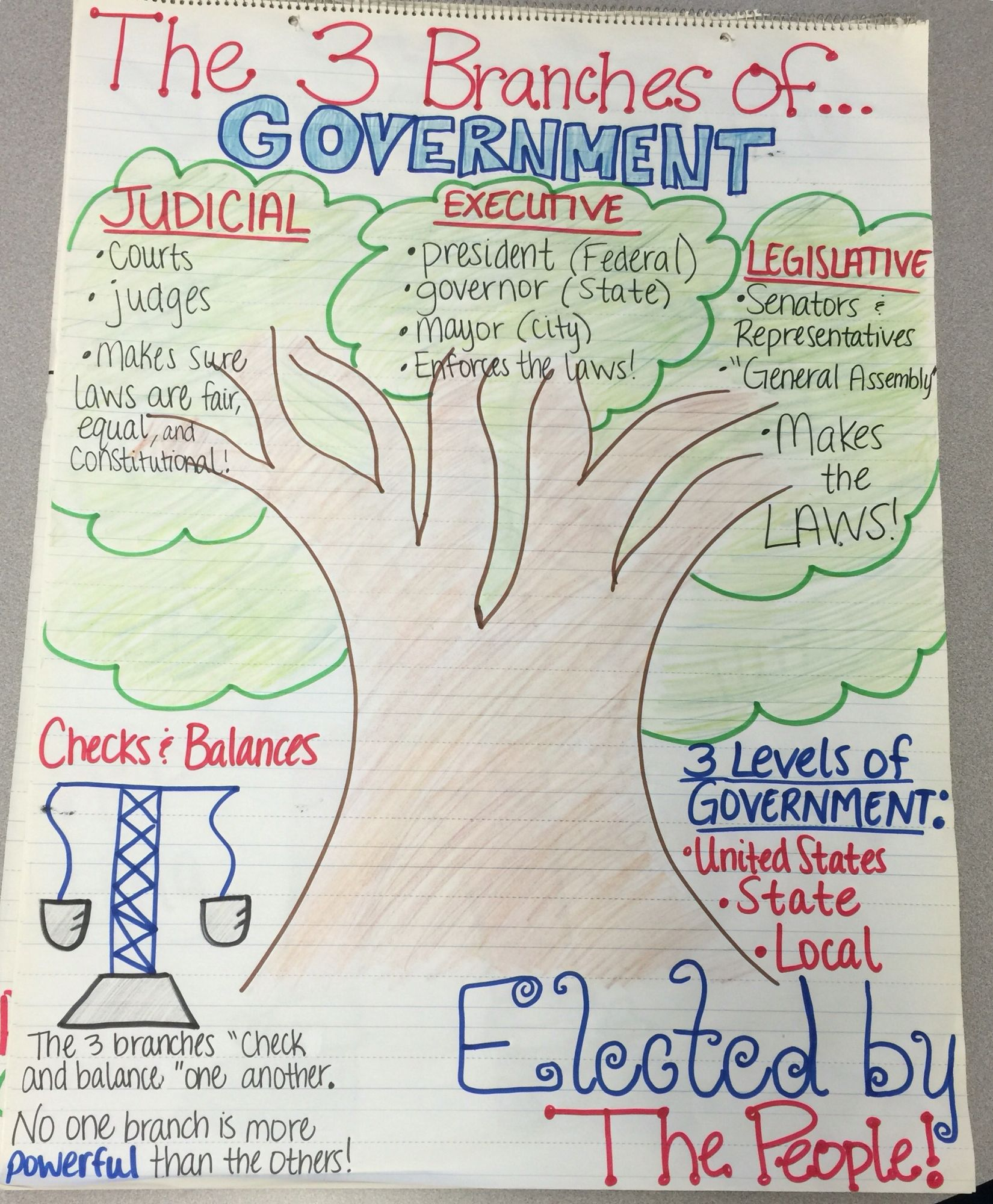 Three Branches Of Government Anchor Chart Create As A Class And Then Place Around The Classroom