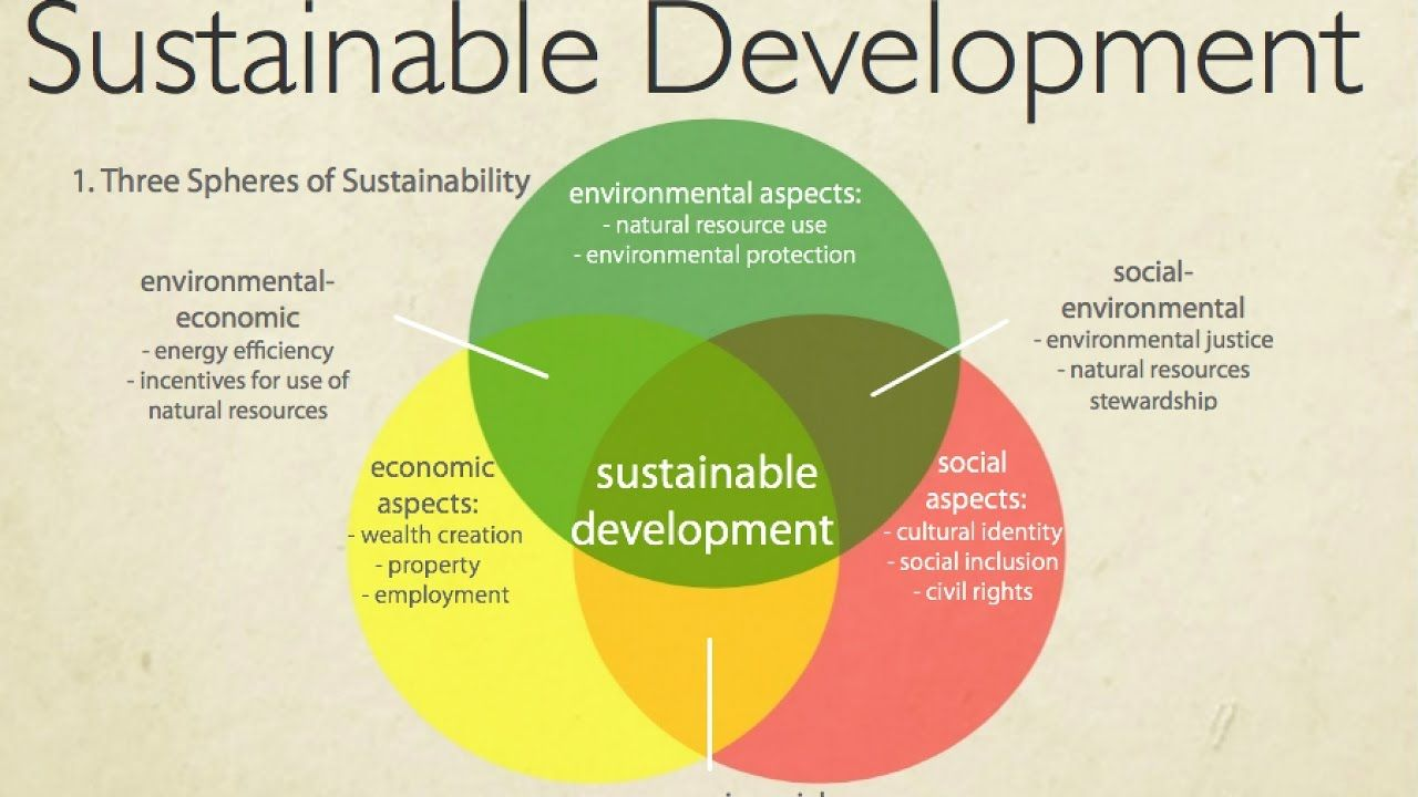 Sustainable Development An Introduction to Two Theories