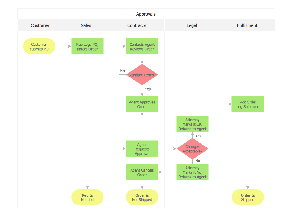 Sales process 965 726 lucent insight for Operational flow chart template