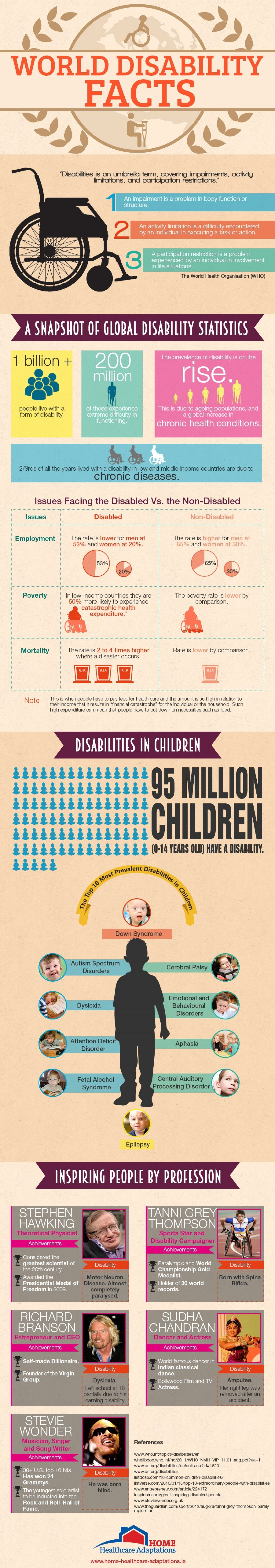 World Disability Facts Infographic
