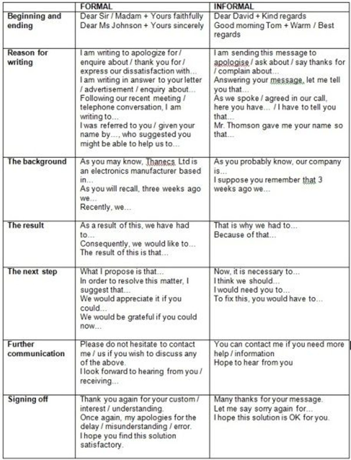 The Differences Between Formal  Informal Language  English