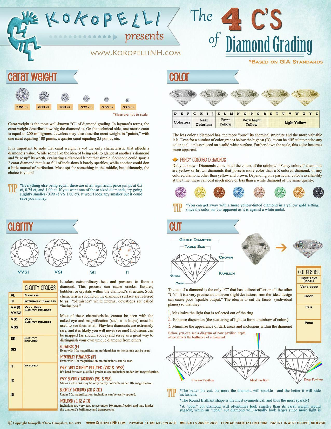 Here S A Helpful Chart To Help You Figure Out The 4 C S Of Diamond Grading Guidediamondengagementrings 4 Cs Of Diamonds Diamond Chart Diamond Infographic