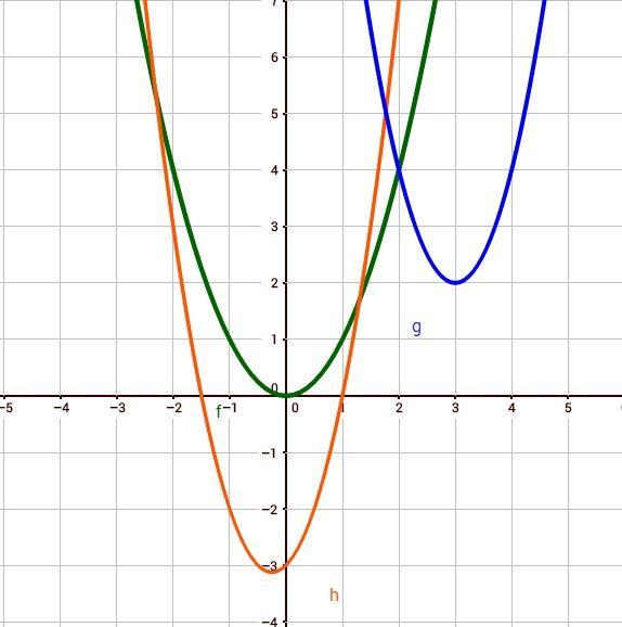 Quadratische Funktionen erkennen, Scheitelpunkt bestimmen ...