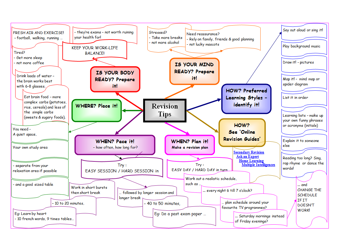 Classroom Revision Ideas ~ Revision advice and ideas for students includes a mind