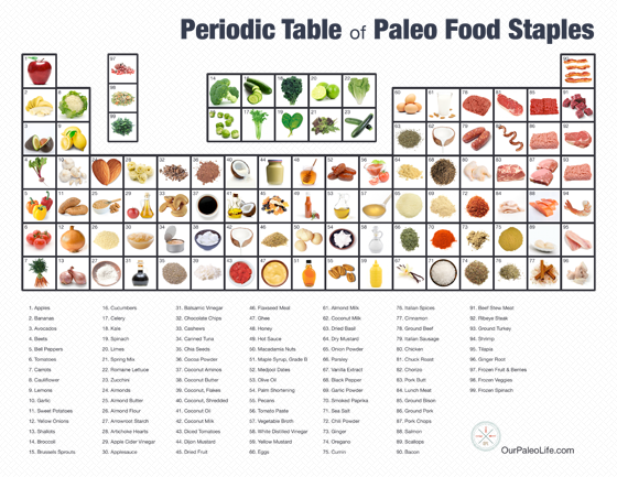 Periodic Table Of Paleo Food Staples Our Paleo Life Paleo Food