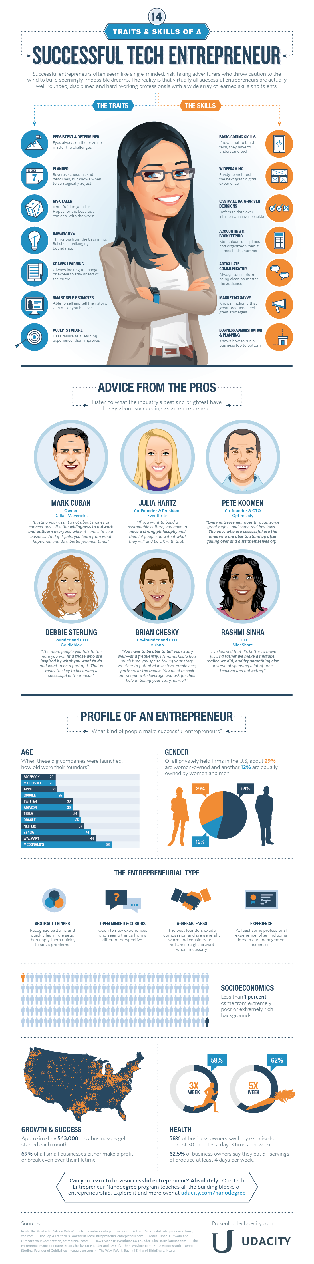 Traits & Skills of a Tech Entrepreneur #Infographic