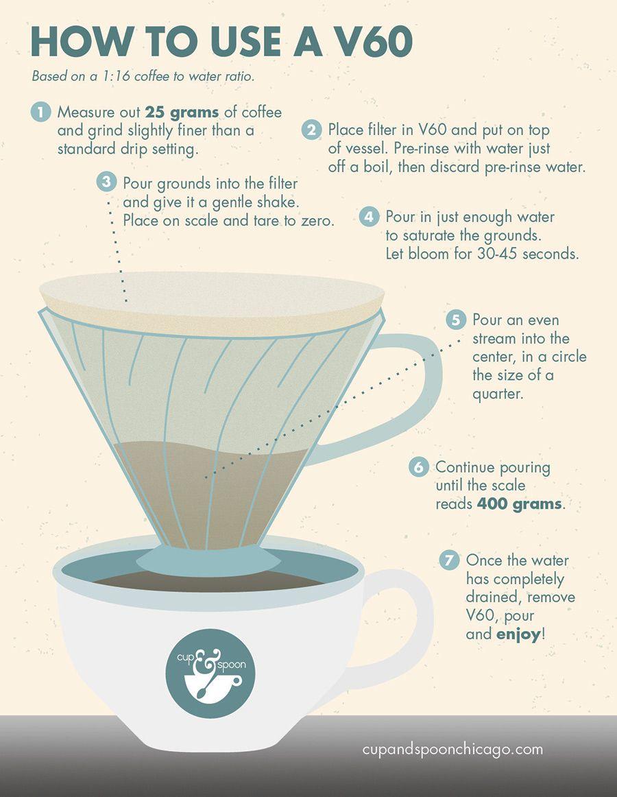 Pin uživatele mvcoffee na nástěnce KÁVA ☕ CAFE ☕ COFFEE