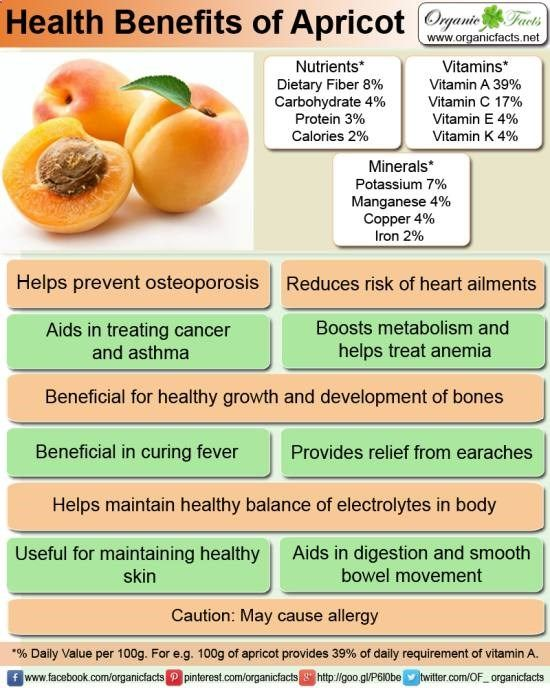 Health Benefits of Apricots.