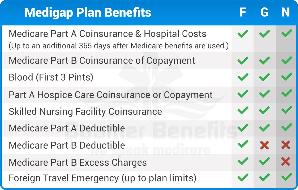 Medicare Plan F Vs Plan G Vs Plan N How To Plan Medicare