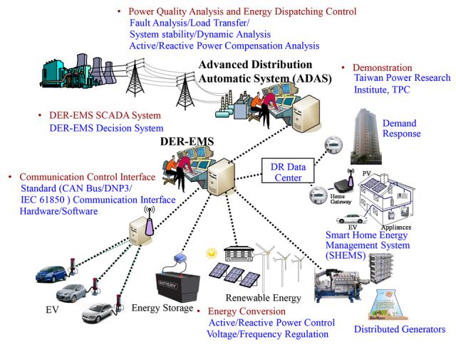 Energy Storage Advances To Fuel Microgrids Virtual Power Plants Microgrid Media Energy Management Energy Storage Energy Resources