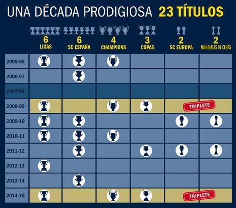 El Barça ha ganado en los últimos 10 años un total de 23 títulos - sample jeopardy powerpoint