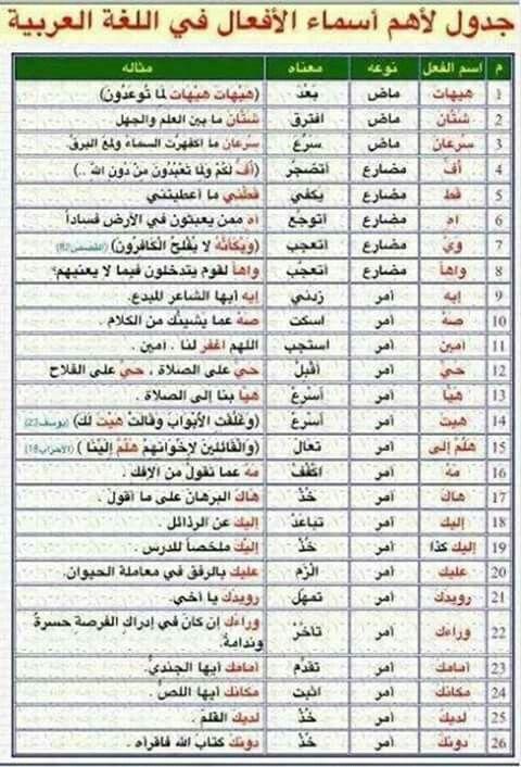 أسماء الأفعال فى اللغة العربية Learn Arabic Language Learning Arabic Arabic Language