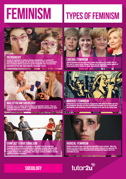 Sociological Perspectives - Classroom Poster…   tutor2u ...