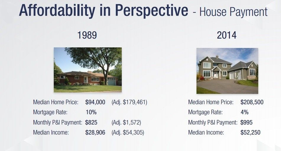 Housing affordability perspectives, comparing 1989 to 2014