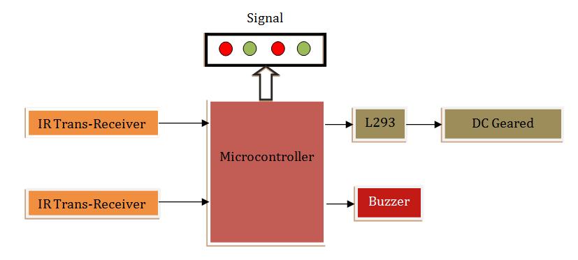 Block Diagram Automatic Railway Gate Control #electrical ...