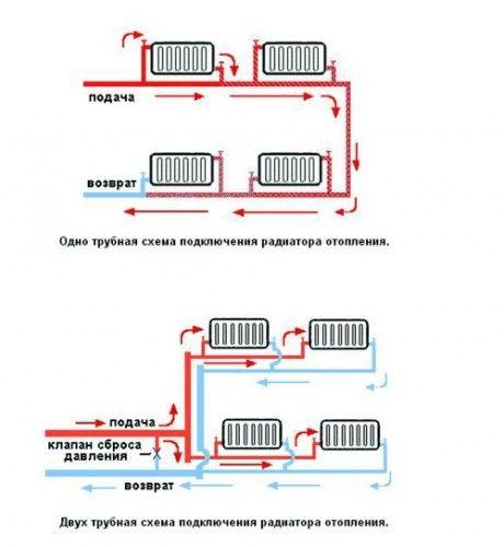 схема подключения радиатора отопления котла