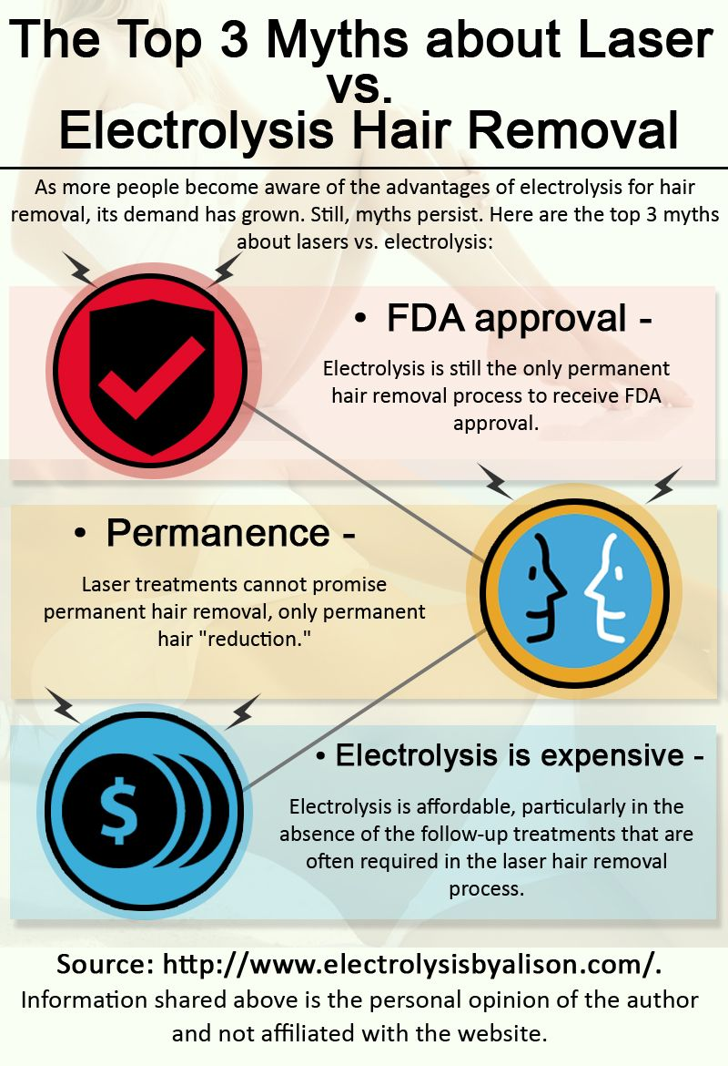 The Advantages Of Electrolysis For Hair Removal Its Demand Has Grown Source Http Www Electro Hair Removal Hair Removal Permanent Electrolysis Hair Removal