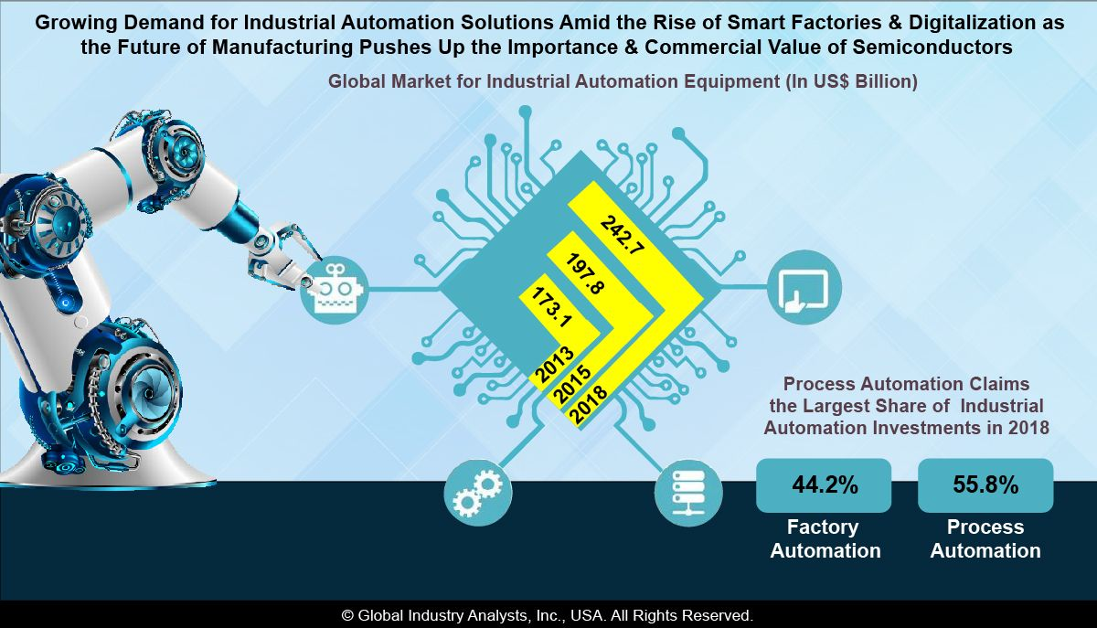 The global market for Industrial Semiconductors is projected