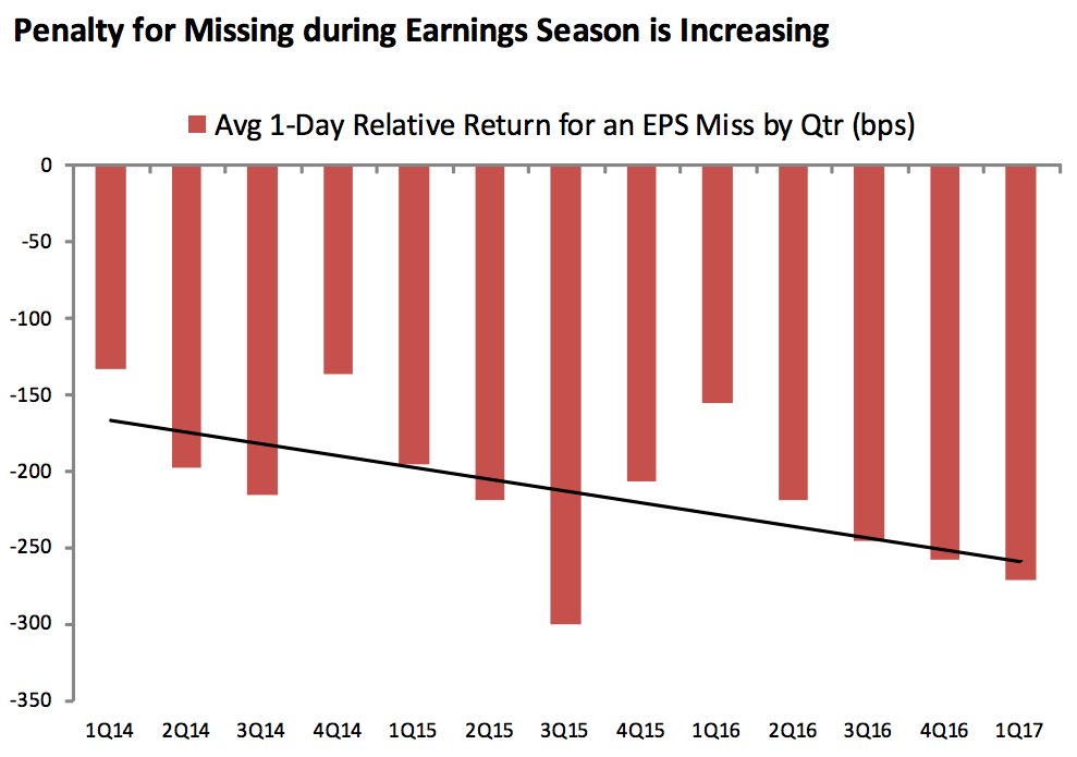 Earnings Season Misses Punished Harder By Wall Street Earnings Seasons Stock Market