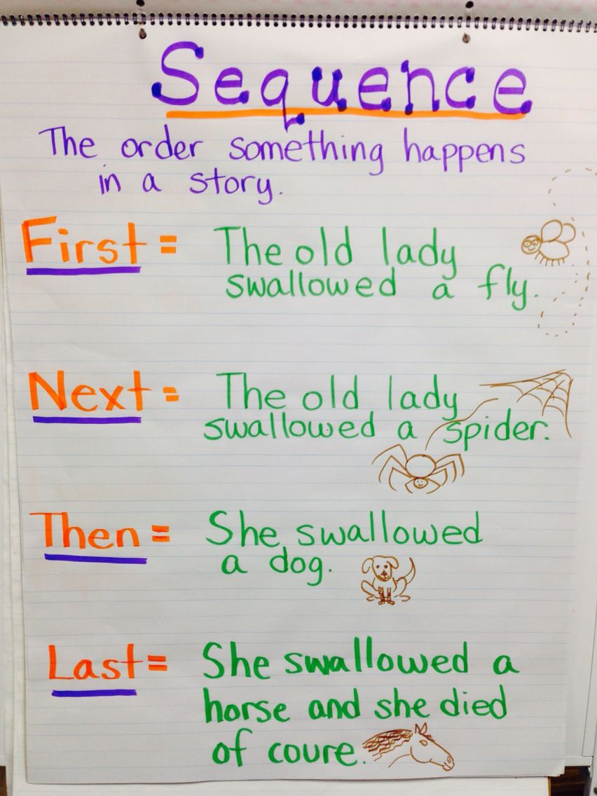 Sequence of Events Anchor Chart - first next then last ...