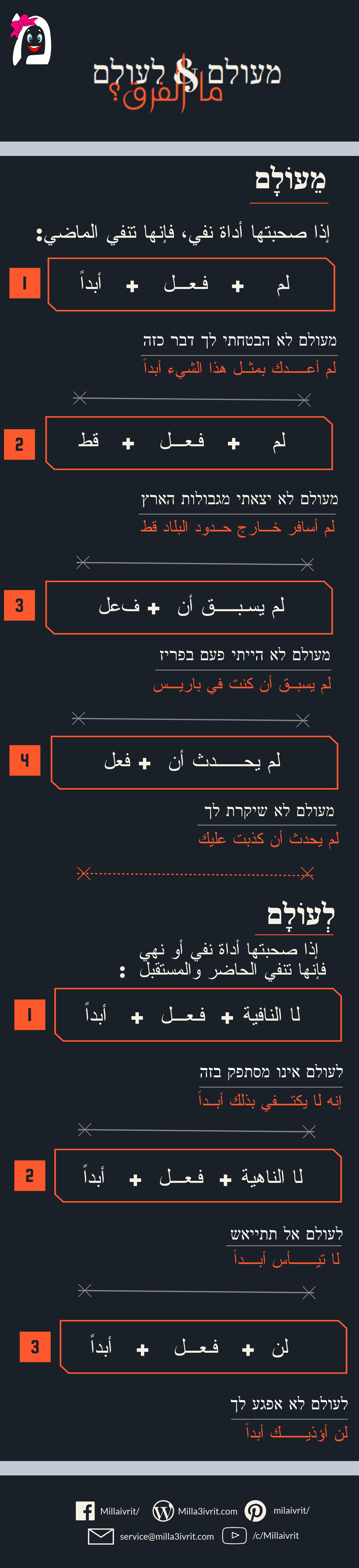 ما الفرق بين מעולם و לעולם أدوات النفي في العبرية النفي في العبرية Learn Hebrew Weather Screenshot Weather