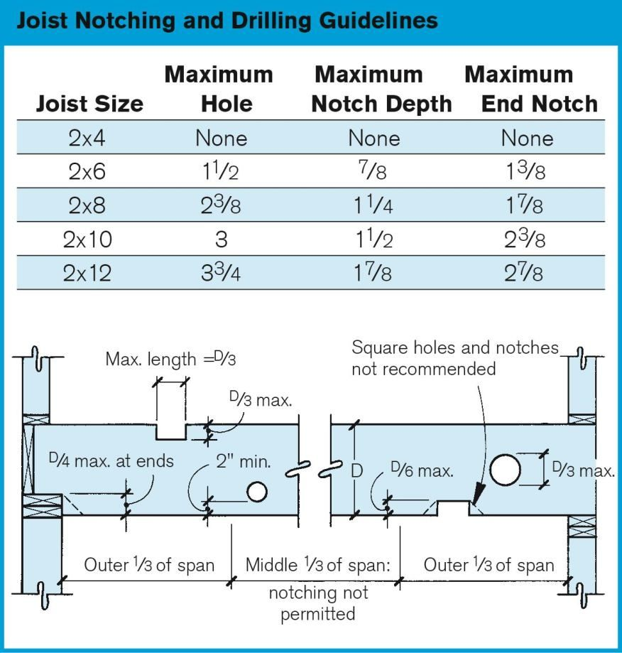 Avoid notches in the middle third of singlespan joists