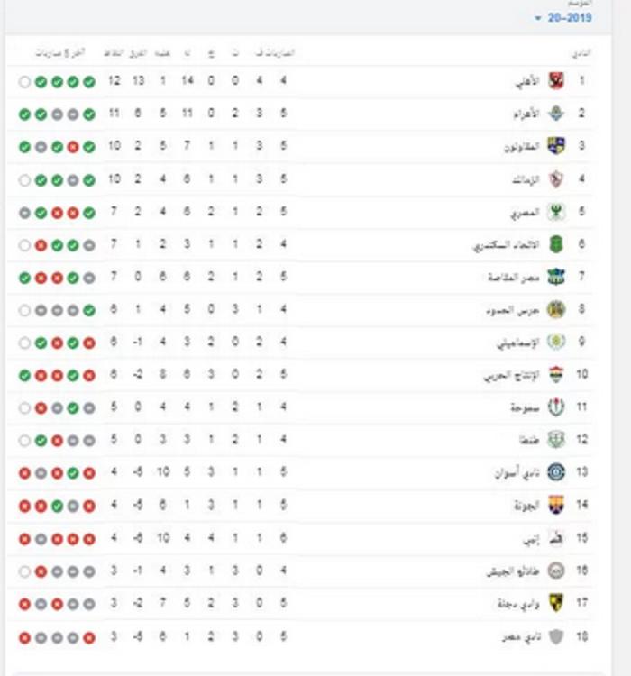 جدول ترتيب الدوري المصري بعد فوز الأهلي وخسارة الزمالك اليوم Words Word Search Puzzle