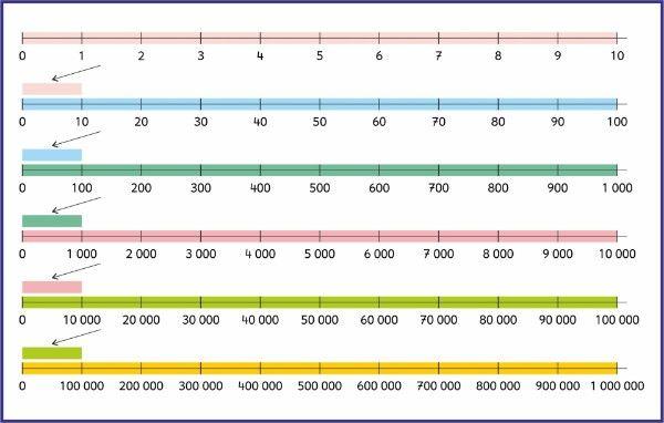 Zahlenstrahl Matematika Pinterest Math