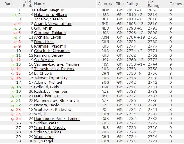 Découvrez le nouveau classement mondial des échecs http://goo.gl/p9ZJMA #echecs #chess #ajedrez