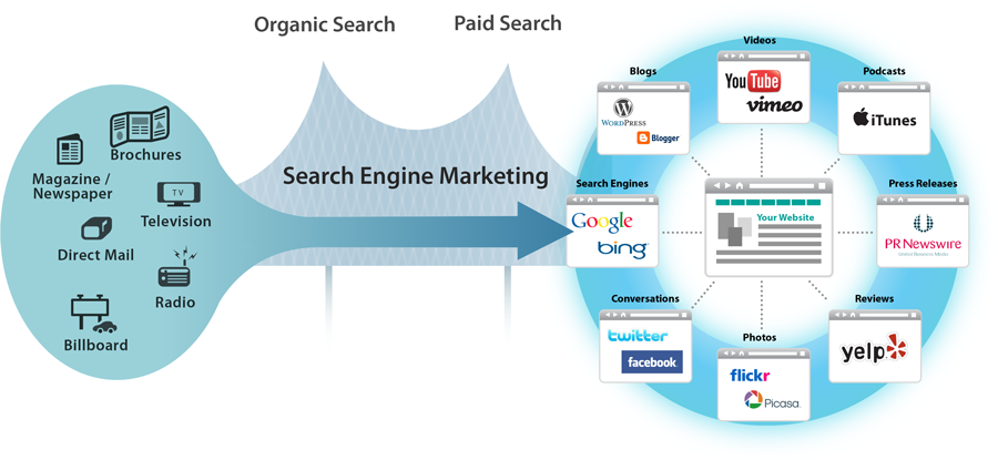 SEM Bridges Traditional Marketing.