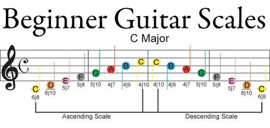 By Far The Fastest And Easiest Way To Learn The Fretboard Locations