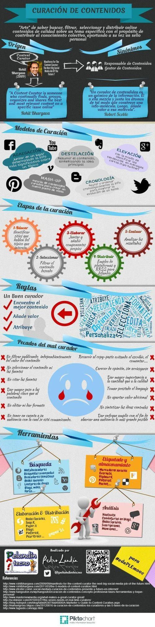 Infografía: Curación de contenidos by Pedro Landín | Bibliotecas Escolares Argentinas