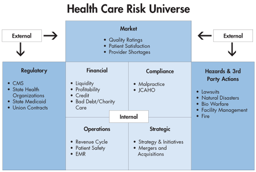 risk management in health care essay Health information technology: the imperative of risk  † essential steps in designing any risk and compliance management  the care plan and developing health.