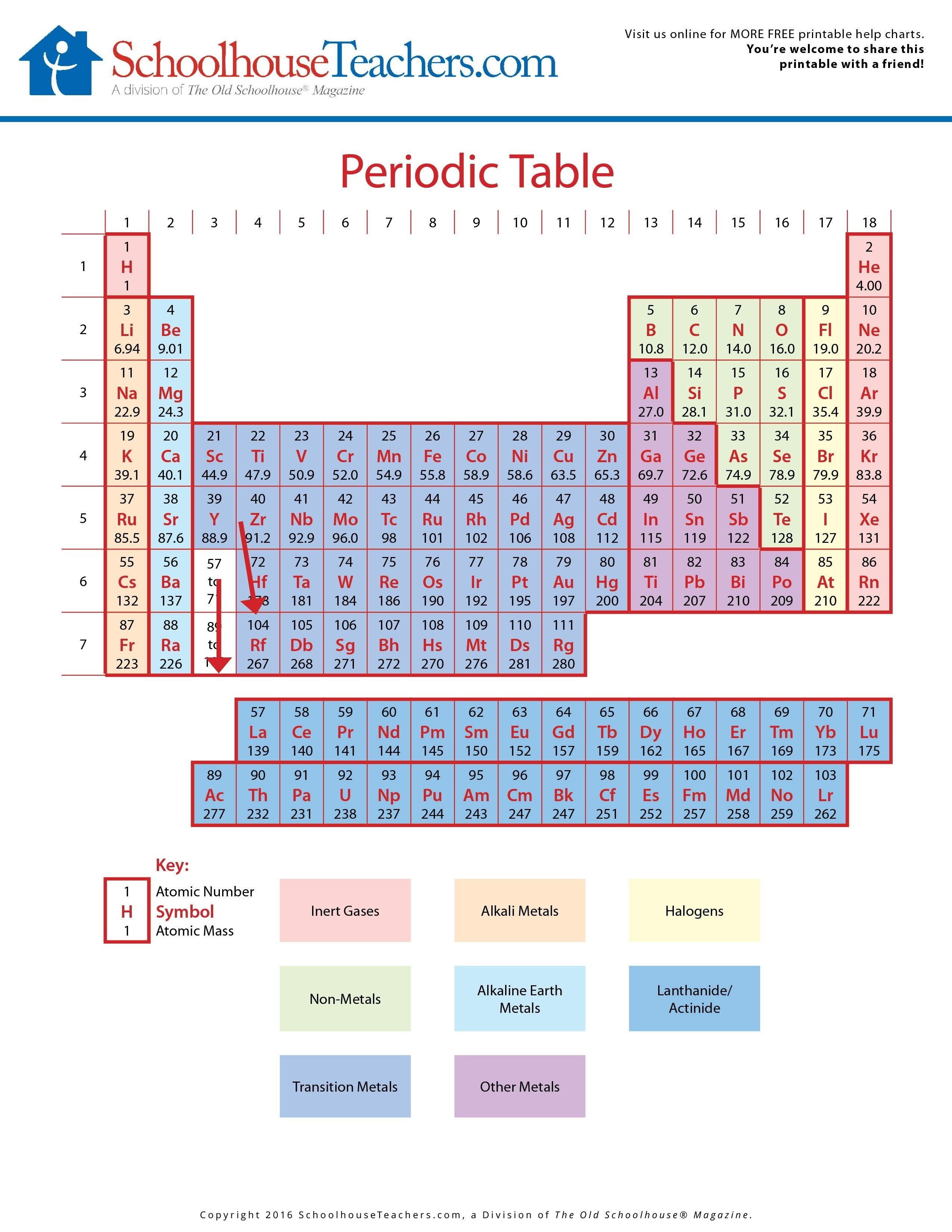 New Periodic Table Of Elements Fill In Quiz