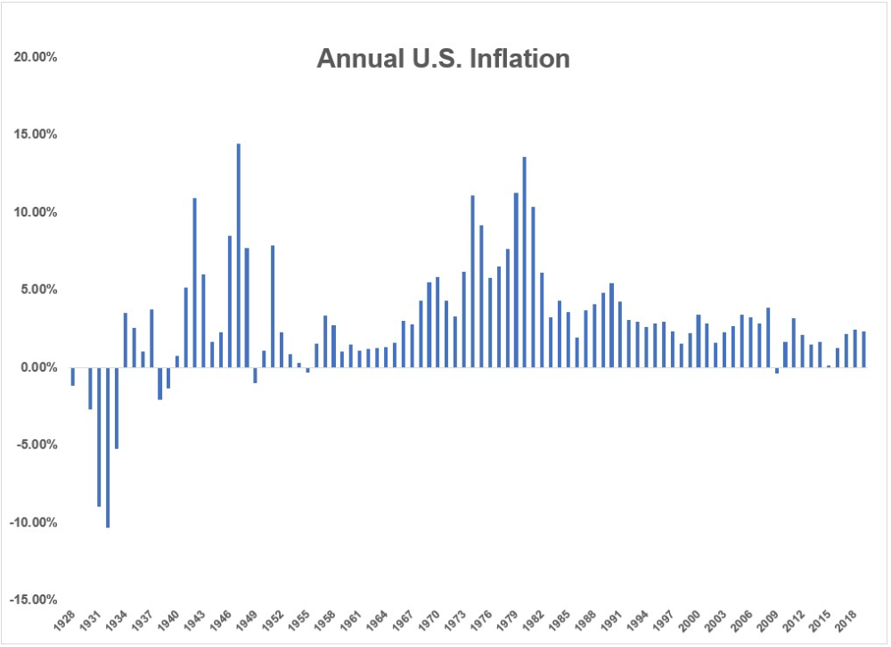 Annual Inflation Rates In 2020 Lesson Stock Market History Data