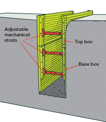 Fig 25 Trench Shoring Box Health And Safety Excavation Life Skills