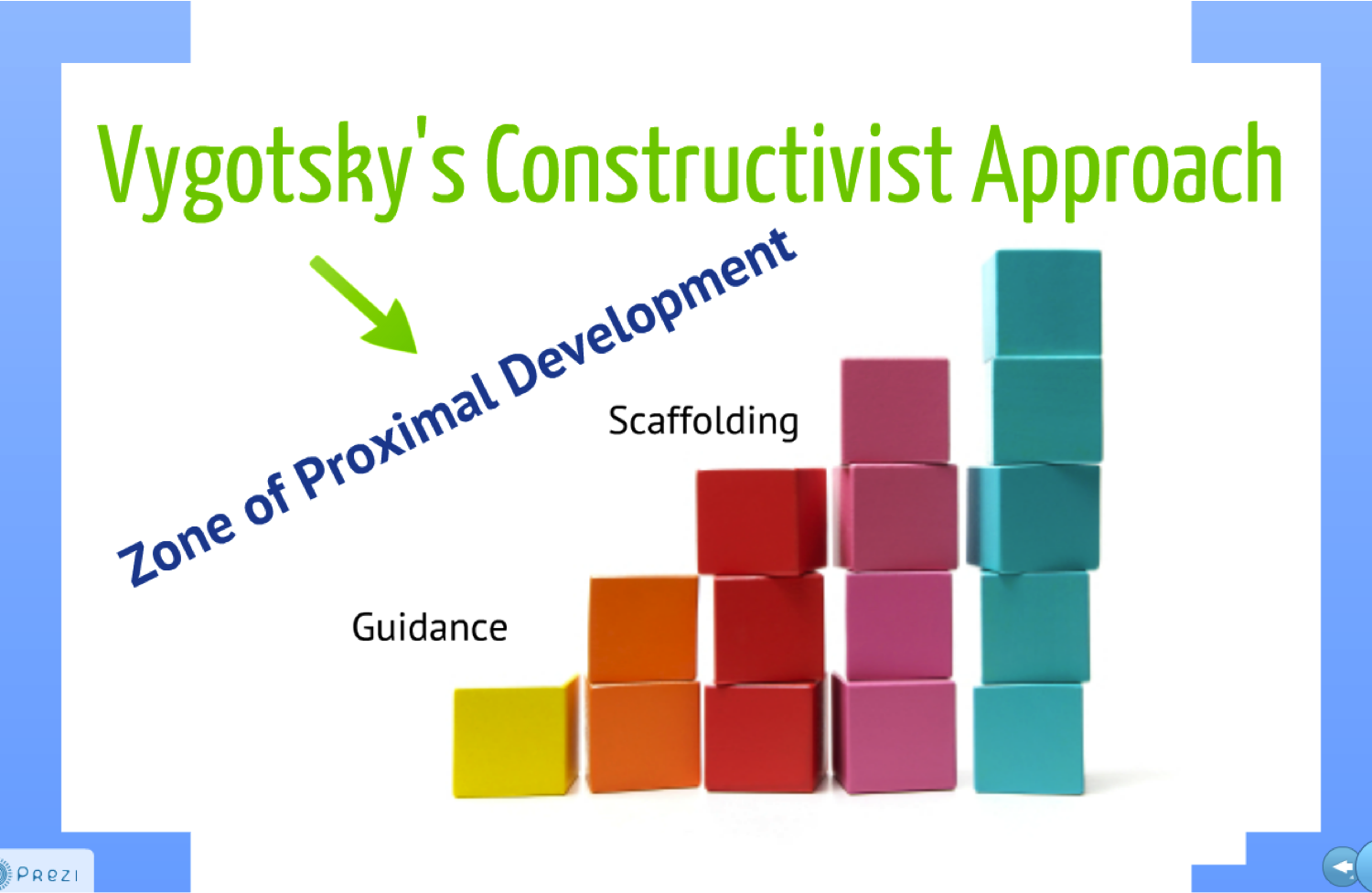 constructivist theory of development Not completely unrelated was vygotsky's theory of social development it's  referred to as the constructivist perspective and describes the concept of  development.