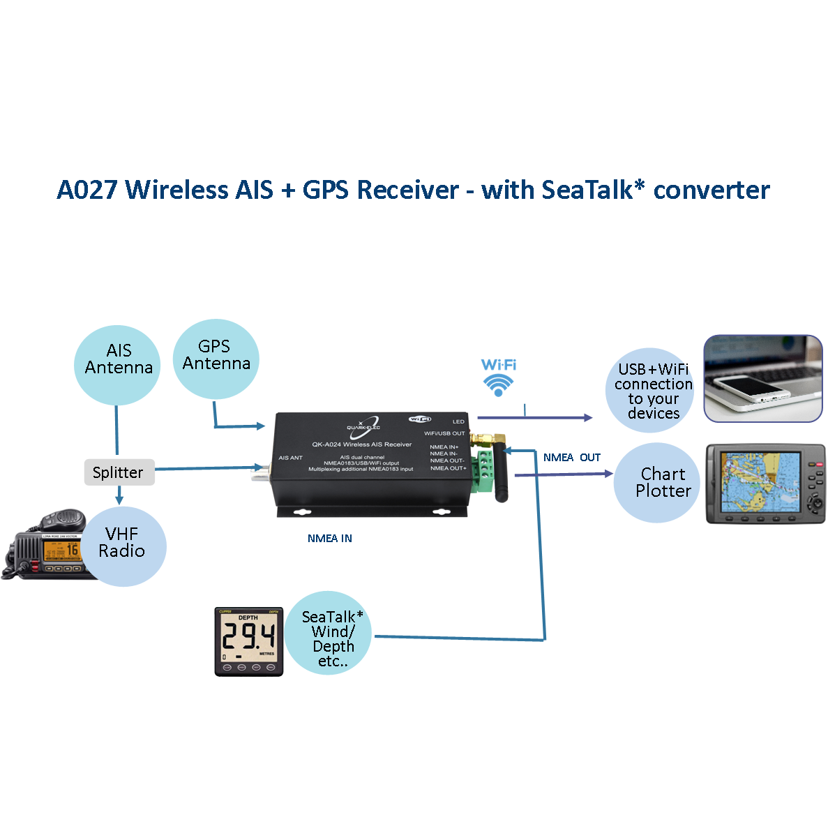 it can receive information from both ais frequencies simultaneously it includes an integrated gps module that can track up to 22 satellites  [ 1187 x 1181 Pixel ]