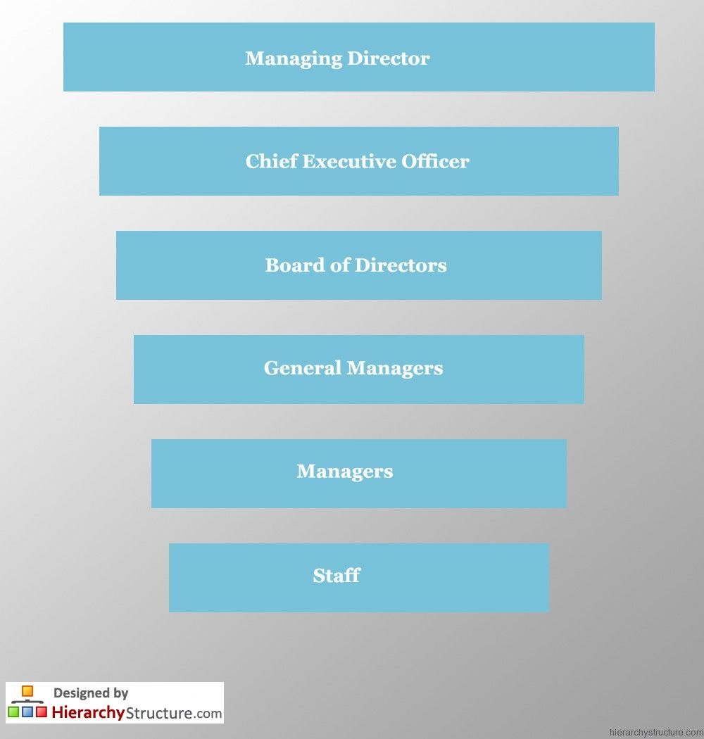 Business Process Hierarchy  Business Hierarchy