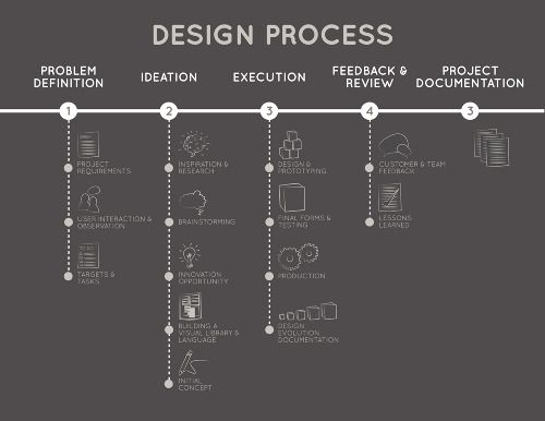 Graphic Design Process Infographic   Google Search