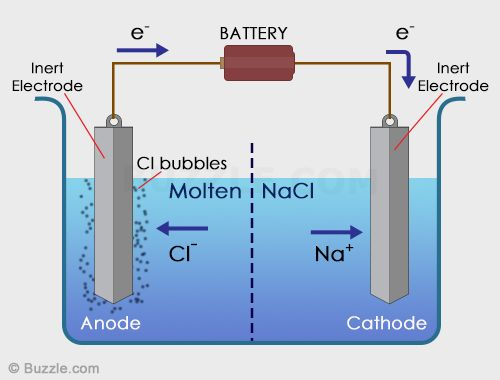 Similarities and differences between voltaic cells and electrolytic electrolytic cell diagram ccuart Image collections