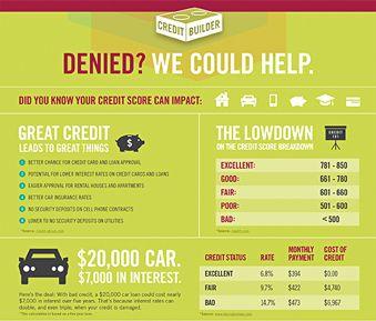 Bestbank Loans Credit Builder First Citizens Bank Loan Credit Score