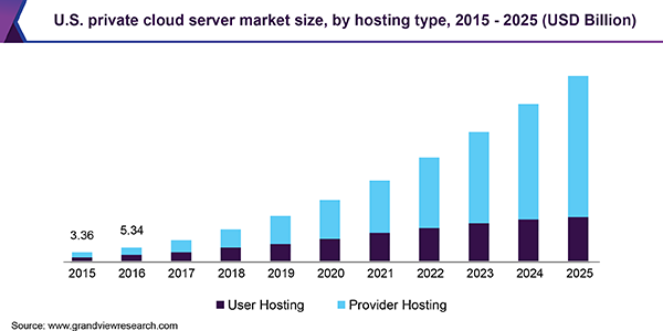 Private Cloud Server Market Witness Significant Growth Of 205 44
