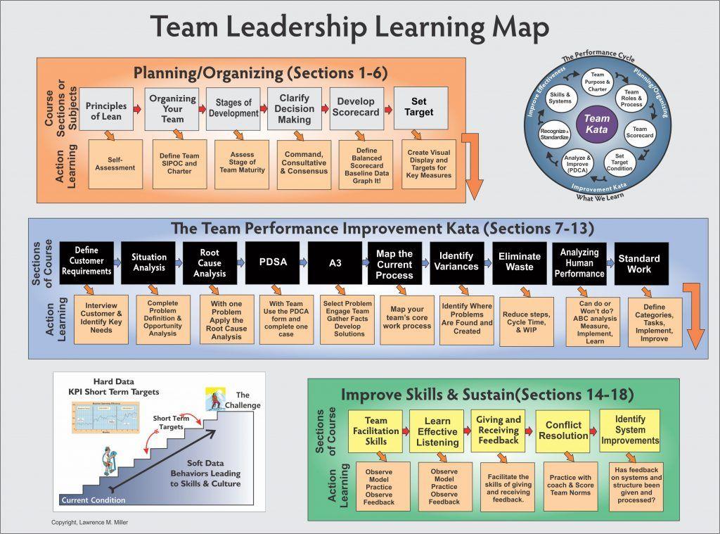 Lean Team Leadership Training Productivity Pinterest - leadership self assessment