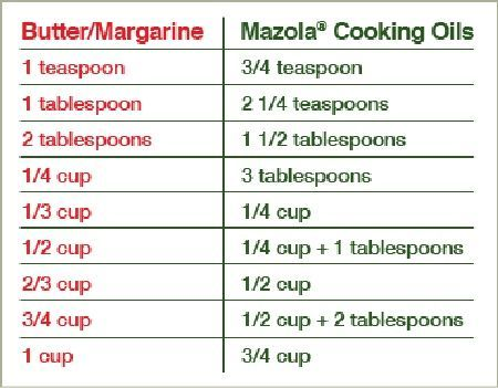 Shortening To Oil Conversion Chart  Butter And Margarine