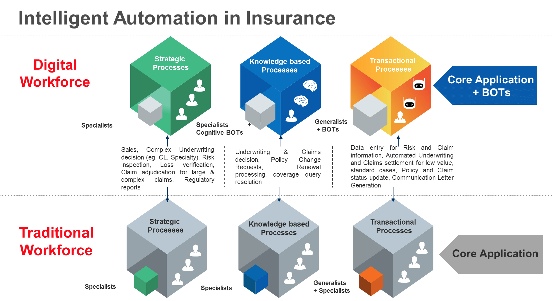 What Is Digital Transformation In Insurance A Guide To