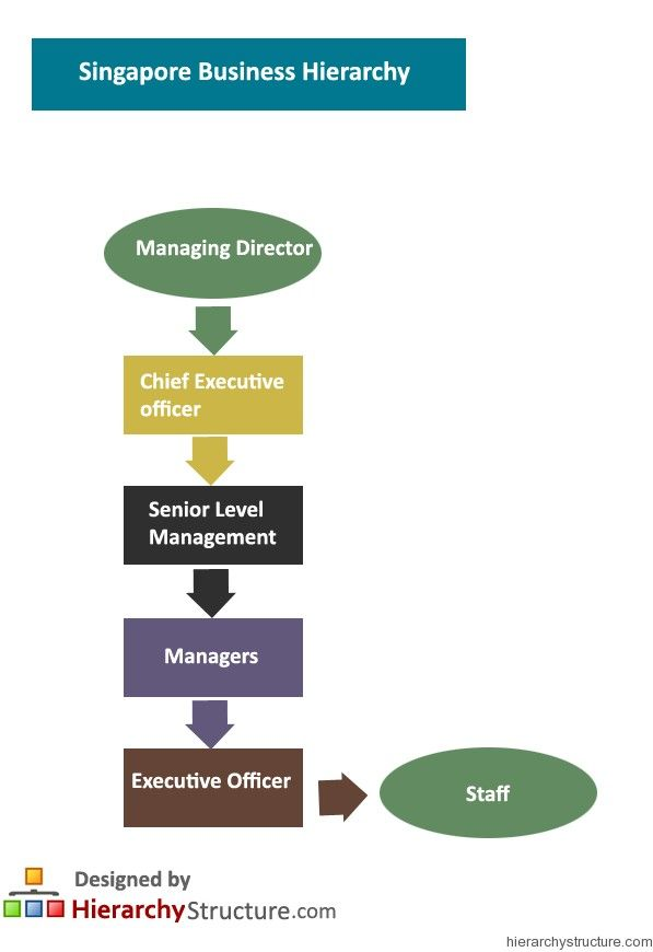 Singapore Business Hierarchy Singapore Business Hierarchy
