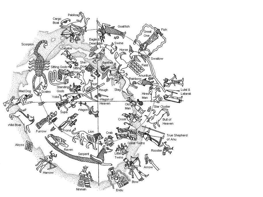 Reconstitution constellations sumer . 2007 Gavin White