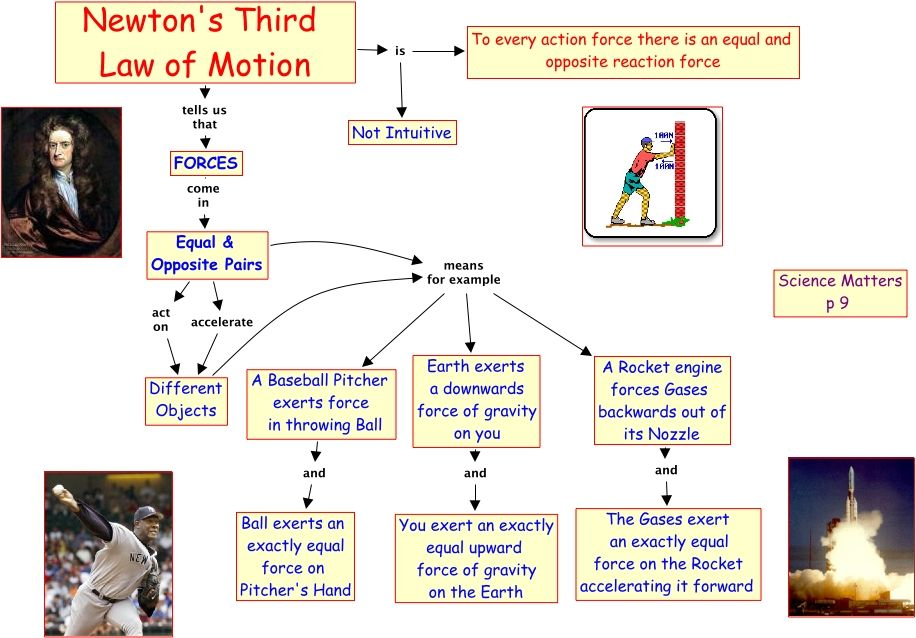 Newton S Law Of Motion A010 Newton S 3rd Law Of Motion Matter Science Newtons Laws Of Motion Newtons Third Law Of Motion